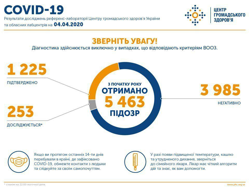 Плюс 153 за сутки: в Украине обнаружили уже 1225 заболевших коронавирусом