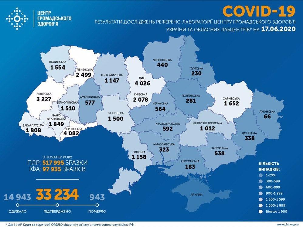 Новый антирекорд заболеваемости Covid-19 в Украине - 758 новых случаев