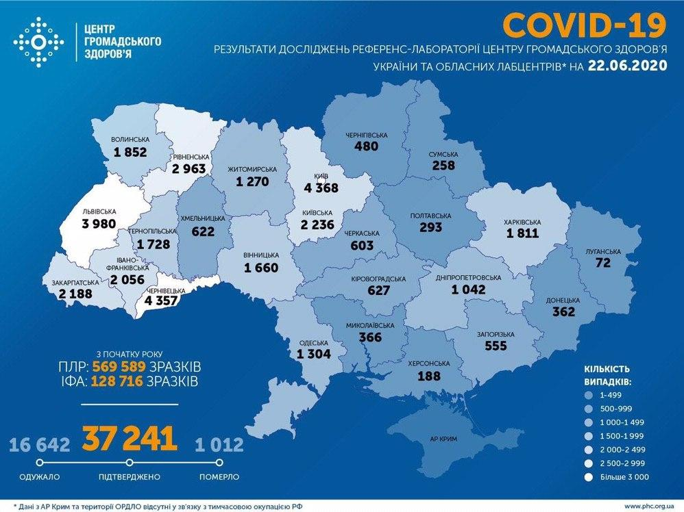 В Украине снизилось число заболевших Covid-19 за сутки до 681 человека