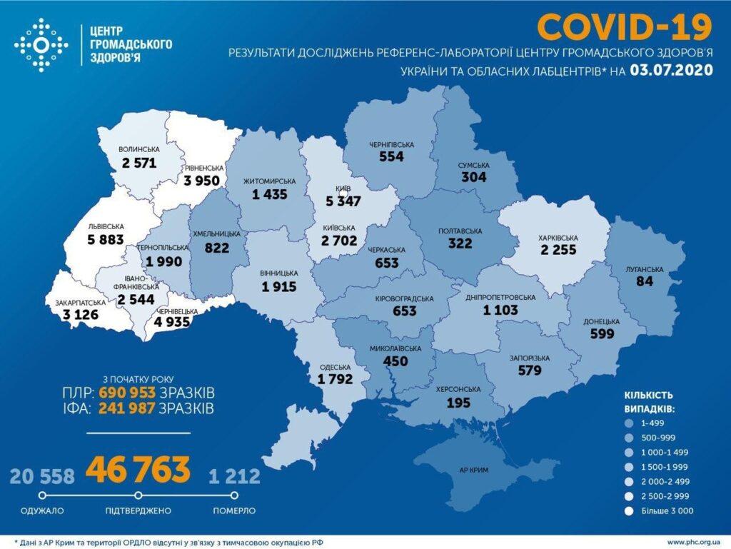 Коронавирус в Украине: 876 человек заболели, 505— выздоровели, 27 умерли