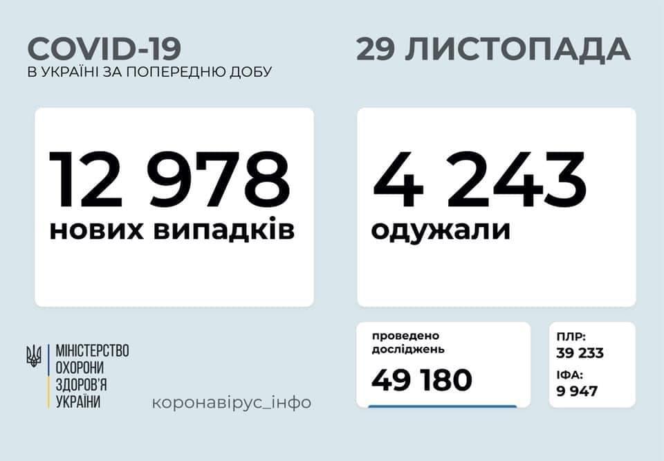 Коронавирус в Украине: 12 978 человек заболели, 4 243 — выздоровели, 120 умерли