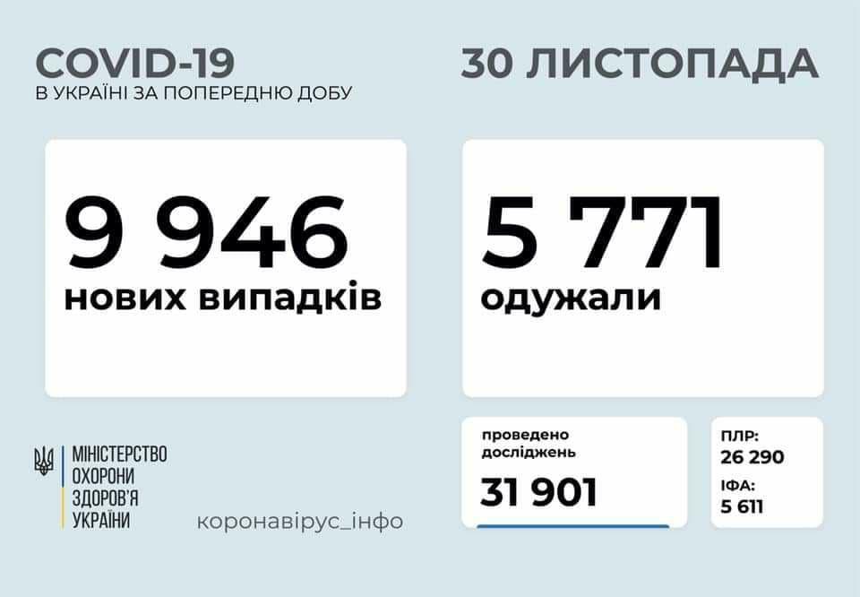 Коронавирус в Украине: 9 946 человек заболели, 5 771 — выздоровели, 114 умерли