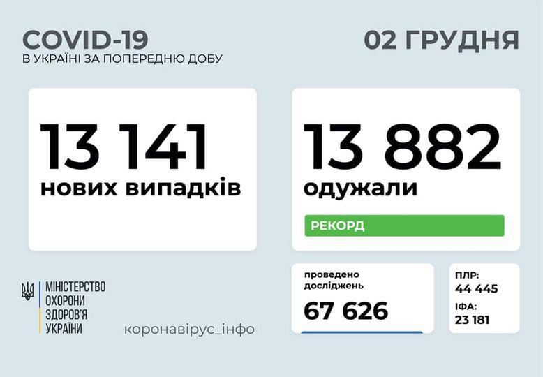 Коронавирус в Украине: 13 141 человек заболели, 13 882 — выздоровели, 169 умерли