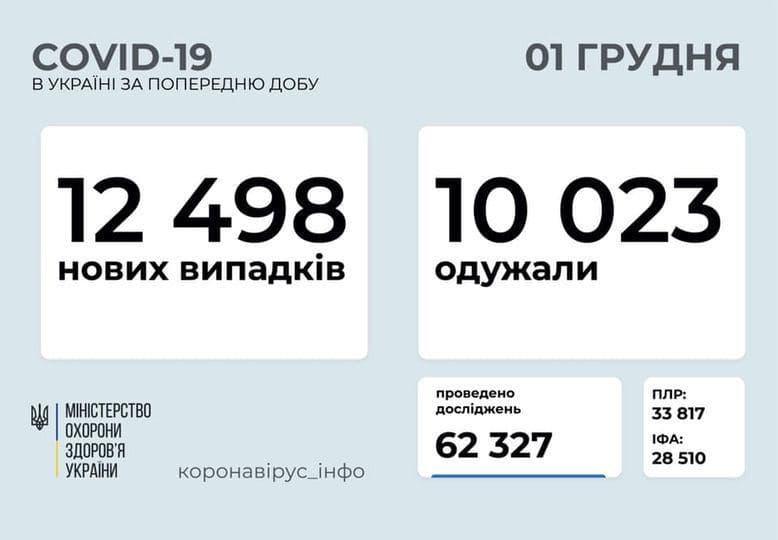 Коронавирус в Украине: 12 498 человек заболели, 10 023 — выздоровели, 221 умерли