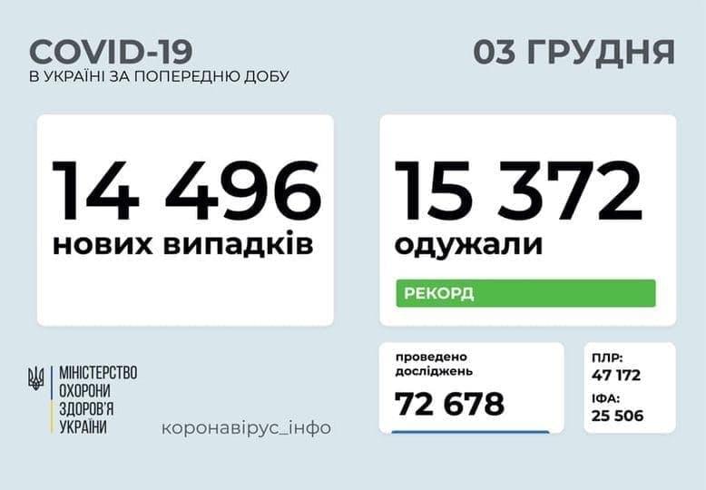 Коронавирус в Украине: 14 496 человек заболели, 15 372 — выздоровели, 243 умерли