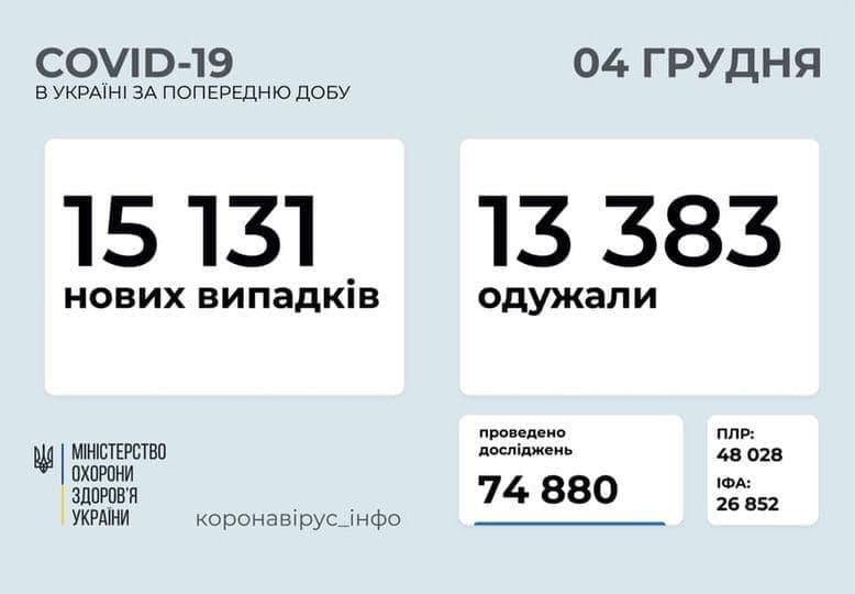 Коронавирус в Украине: 15 131 человек заболели, 13 383 — выздоровели, 235 умерли