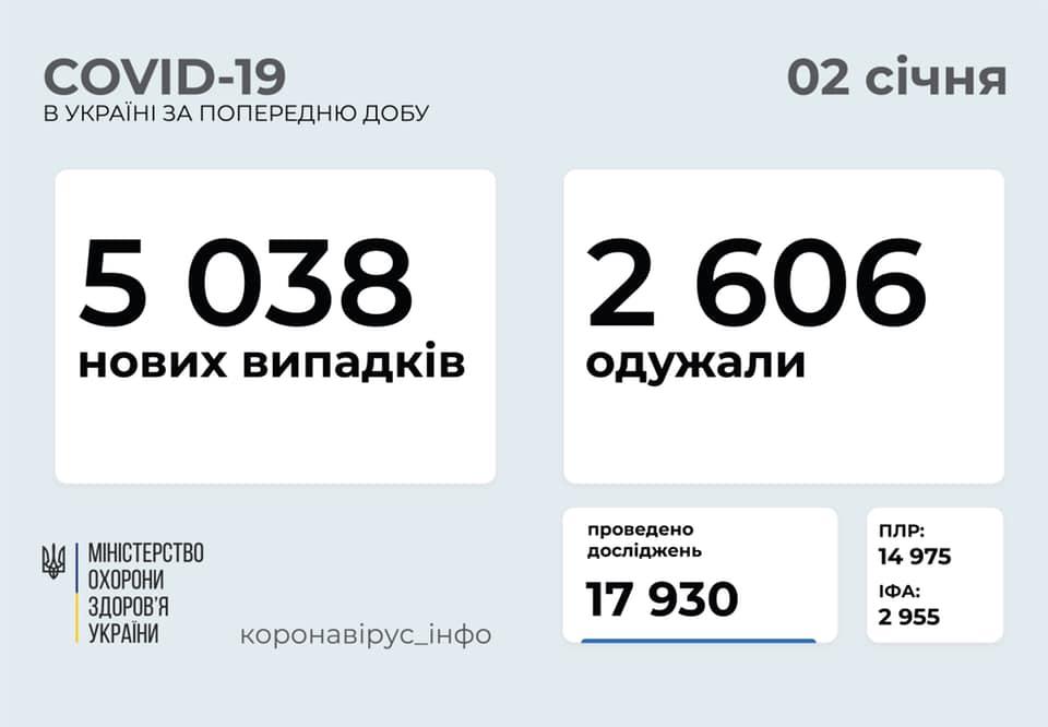 Коронавирус в Украине: 5 038 человек заболели, 2 606 — выздоровели, 51 умер
