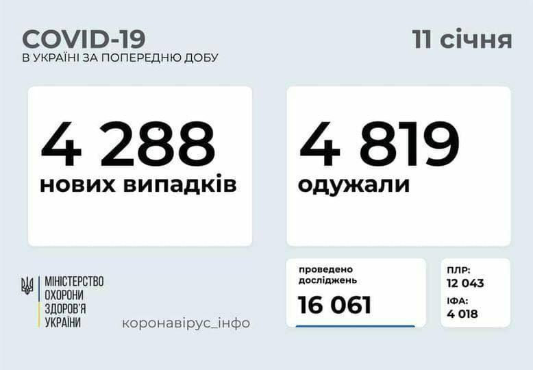 Коронавирус в Украине: 4 288 человек заболели, 4 819 — выздоровели, 68 умерло