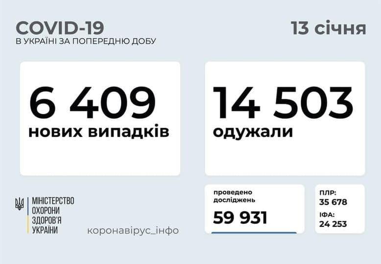 Коронавирус в Украине: 6 409 человек заболели, 14 503 — выздоровели, 195 умерло