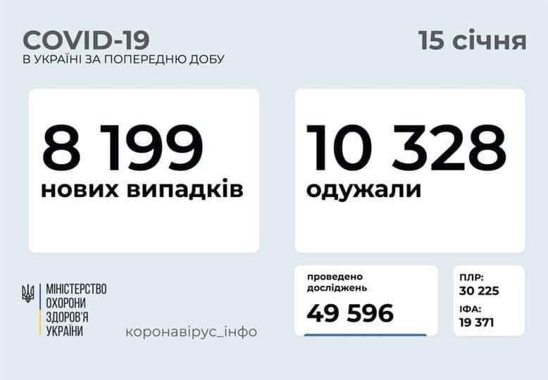 Коронавирус в Украине: 8 199 человек заболели, 10 328 — выздоровели, 166 умерло