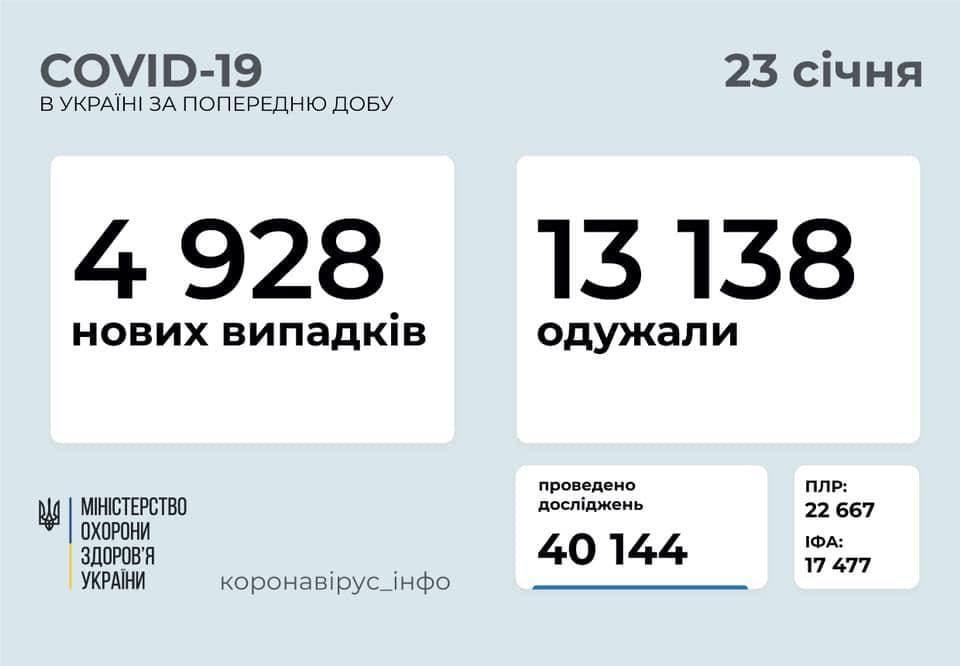 Коронавирус в Украине: 5 348 человек заболели, 14 239 — выздоровели, 163 умерло