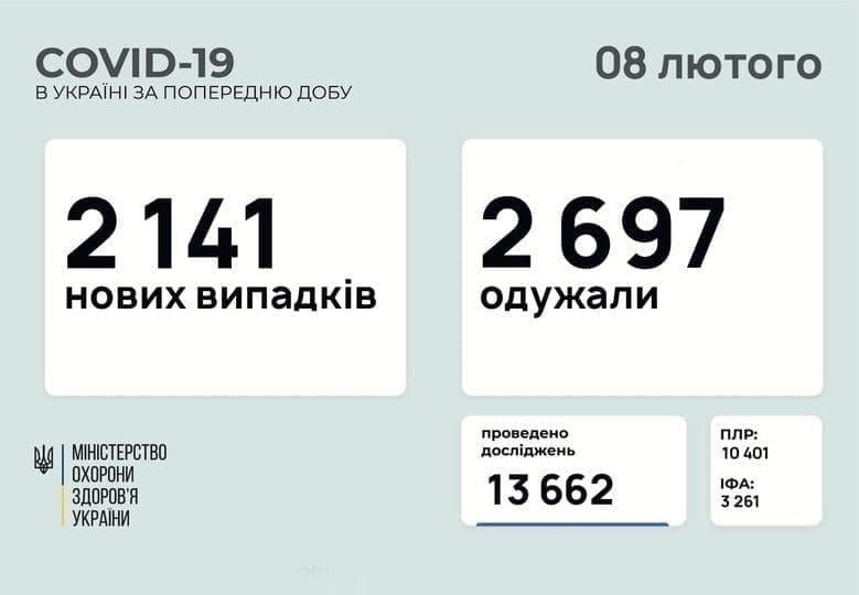 Коронавирус в Украине: 2 141 человек заболели, 2 697 — выздоровели, 47 умерли