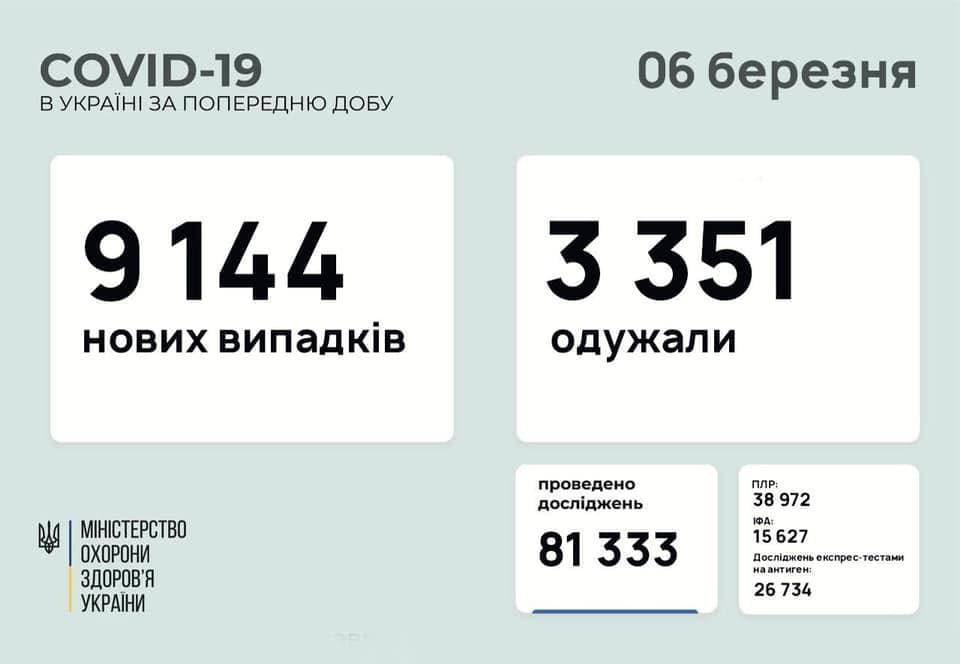 Коронавирус в Украине: 9 144 человек заболели, 3 351 — выздоровели, 156 умерло