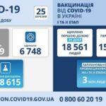 Коронавирус в Украине: 16669 человек заболели, 6 784 — выздоровели, 362 умерло