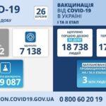 Коронавирус в Украине: 18 132 человек заболели, 7 138 — выздоровели, 326 умерло