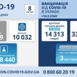 Коронавирус в Украине: 19 419 человек заболели, 10 032 — выздоровели, 464 умерло