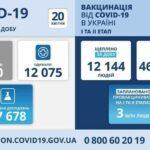 Коронавирус в Украине: 8 940 человек заболели, 12 075 — выздоровели, 367умерло