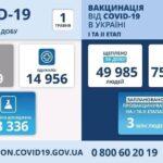 Коронавирус в Украине: 8 549 человек заболели, 14 956 — выздоровели, 351 умерло