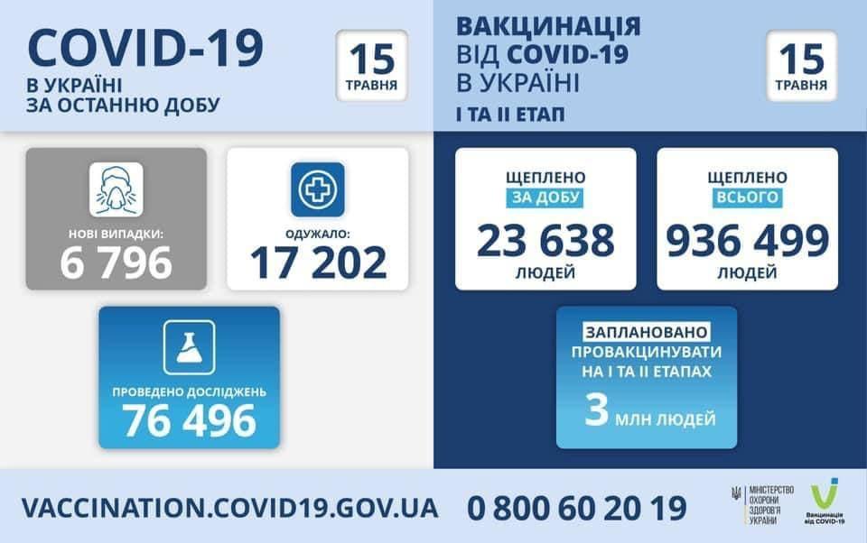 Коронавирус в Украине: 6 796 человек заболели, 17 202 — выздоровели, 322 умерло