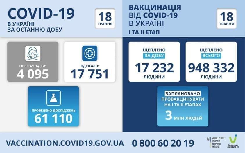 Коронавирус в Украине: 4 095 человек заболели, 17 751 — выздоровели, 285 умерло