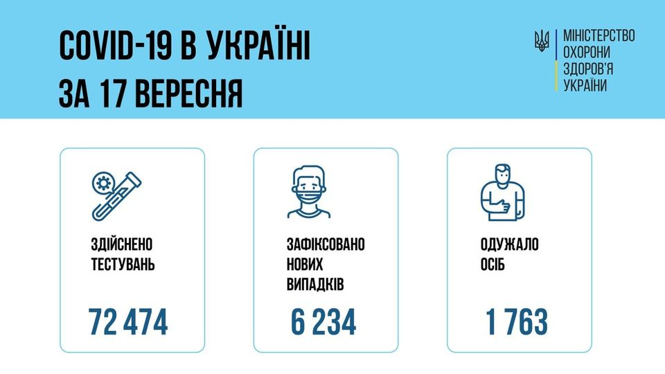 Коронавирус в Украине: 6 234 человек заболели, 1 763 — выздоровели, 79 умер