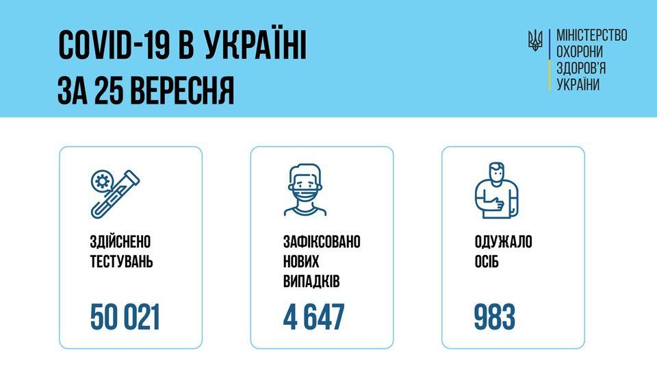 Коронавирус в Украине: 4 647 человек заболели, 983 — выздоровели, 69 умерло