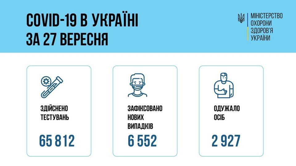 Коронавирус в Украине: 6 552 человек заболели, 2 927 — выздоровели, 143 умерло