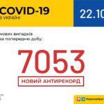 Коронавирус в Украине: 7 053 человек заболели, 2 679 — выздоровели, 116 умерли