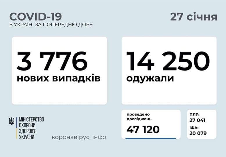 Коронавирус в Украине: 3 776 человек заболели, 14 250 — выздоровели, 145 умерло