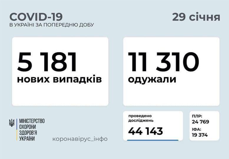 Коронавирус в Украине: 5 181 человек заболели, 11310 — выздоровели, 128 умерло