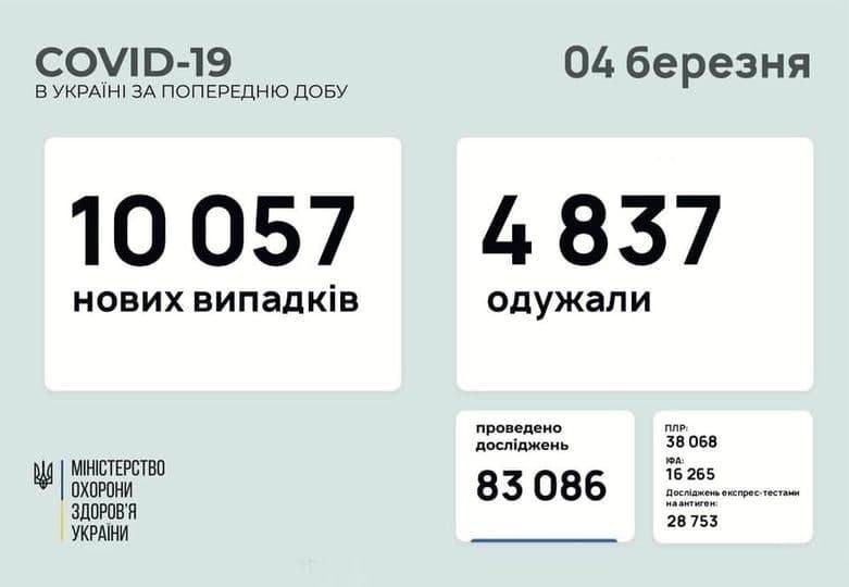 Коронавирус в Украине: 10 057 человек заболели, 4 837 — выздоровели, 194 умерло