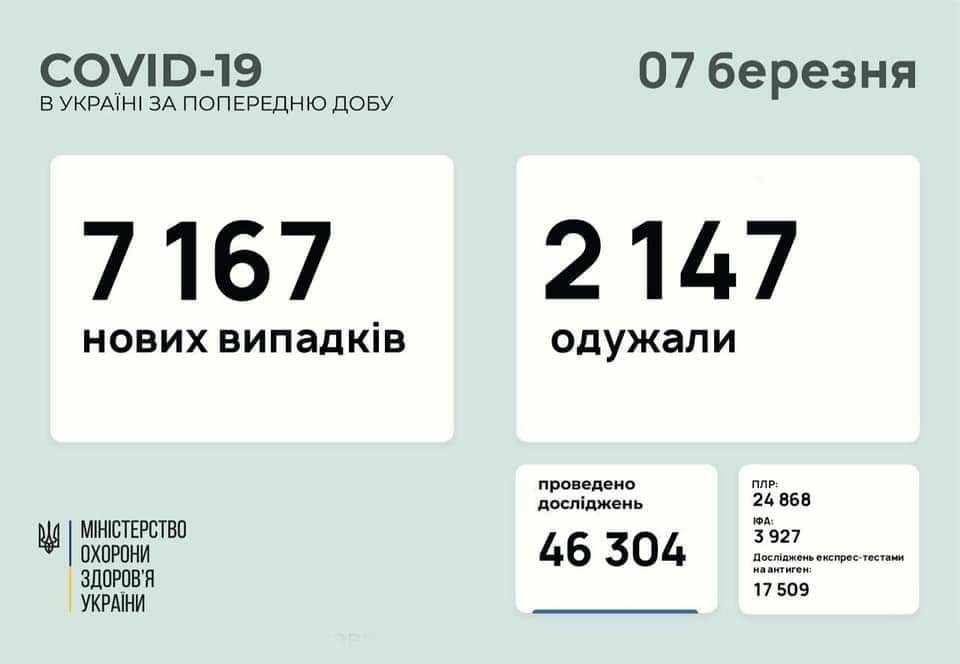 Коронавирус в Украине: 7 167 человек заболели, 2 147 — выздоровели, 103 умерло