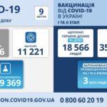 Коронавирус в Украине: 19 676 человек заболели, 11 221 — выздоровели, 419 умерло