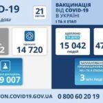Коронавирус в Украине: 12 162 человек заболели, 14 720 — выздоровели, 429 умерло