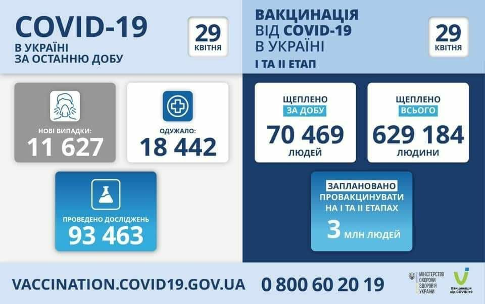 Коронавирус в Украине: 10 072 человек заболели, 20 192 — выздоровели, 307 умерло
