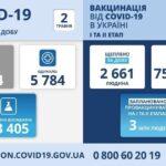 Коронавирус в Украине: 5 094 человек заболели, 5 784 — выздоровели, 160 умерло
