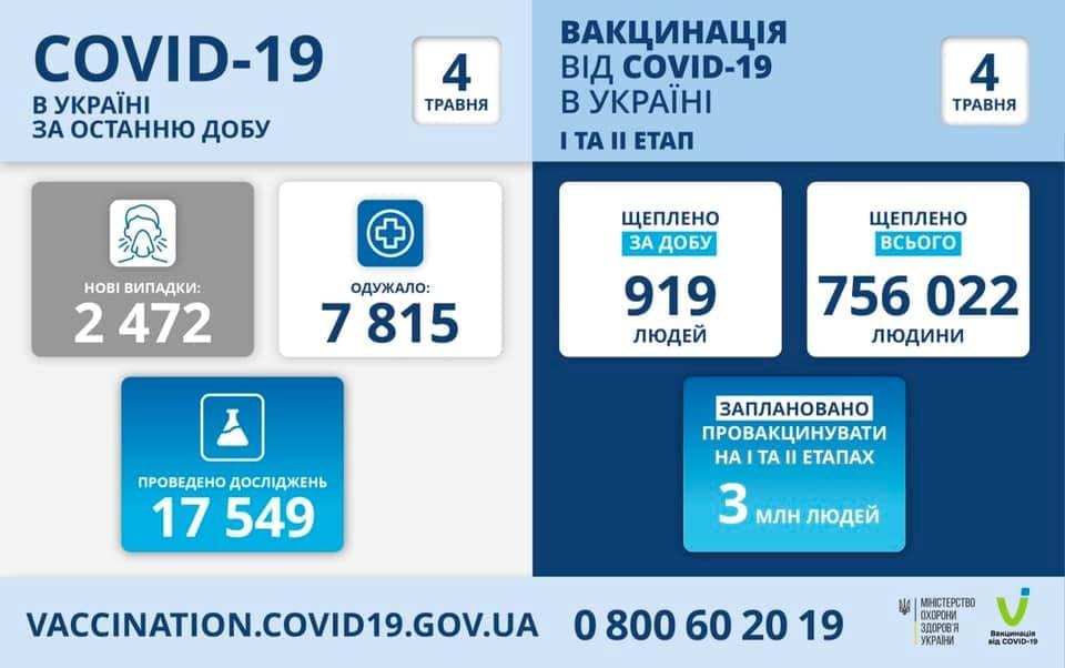 Коронавирус в Украине: 2 472 человек заболели, 7 815 — выздоровели, 166 умерло