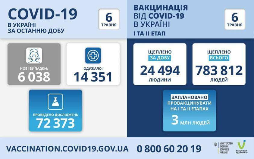 Коронавирус в Украине: 6 038 человек заболели, 14 351 — выздоровели, 374 умерло