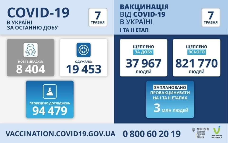 Коронавирус в Украине: 8 404 человек заболели, 19 453 — выздоровели, 379 умерло