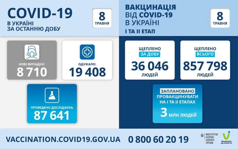 Коронавирус в Украине: 8 710 человек заболели, 19 408 — выздоровели, 370 умерло