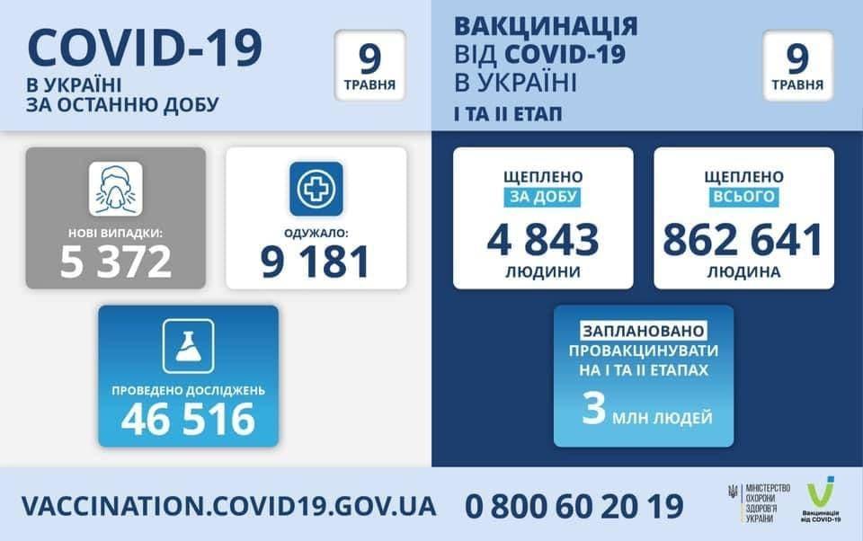 Коронавирус в Украине: 5 372 человек заболели, 9 181 — выздоровели, 193 умерло