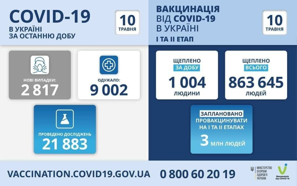 Коронавирус в Украине: 2 817 человек заболели, 9 002 — выздоровели, 119 умерло