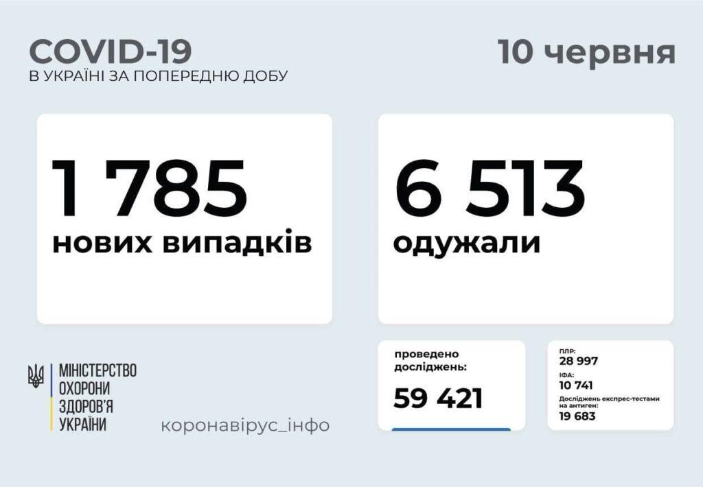 Коронавирус в Украине: 1 785 человек заболели, 6 513 — выздоровели, 97умерло