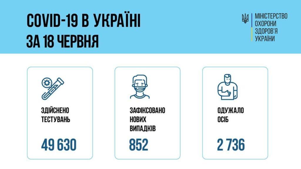 Коронавирус в Украине: 852 человек заболели, 2 736 — выздоровели, 40 умерло
