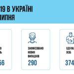 Коронавирус в Украине: 290 человек заболели, 374 — выздоровели, 5 умерло