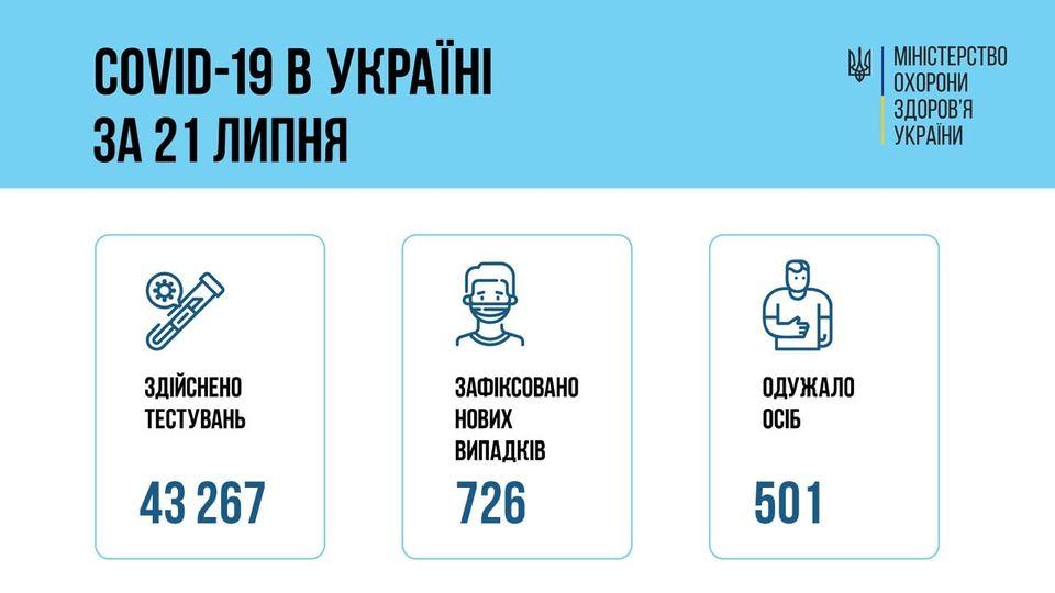 Коронавирус в Украине: 726 человек заболели, 501 — выздоровели, 21 умерло
