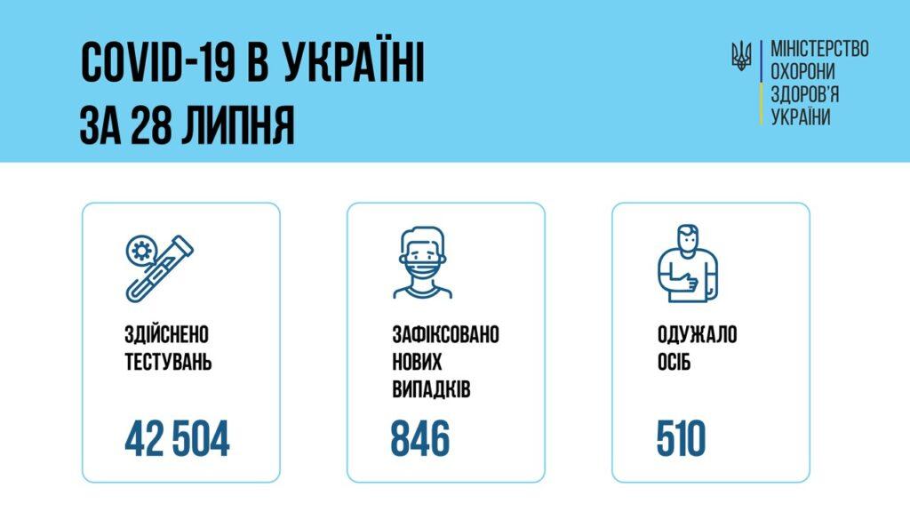 Коронавирус в Украине: 846 человек заболели, 510 — выздоровели, 25 умерло