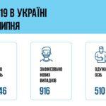 Коронавирус в Украине: 916 человек заболели, 510 — выздоровели, 15 умерло