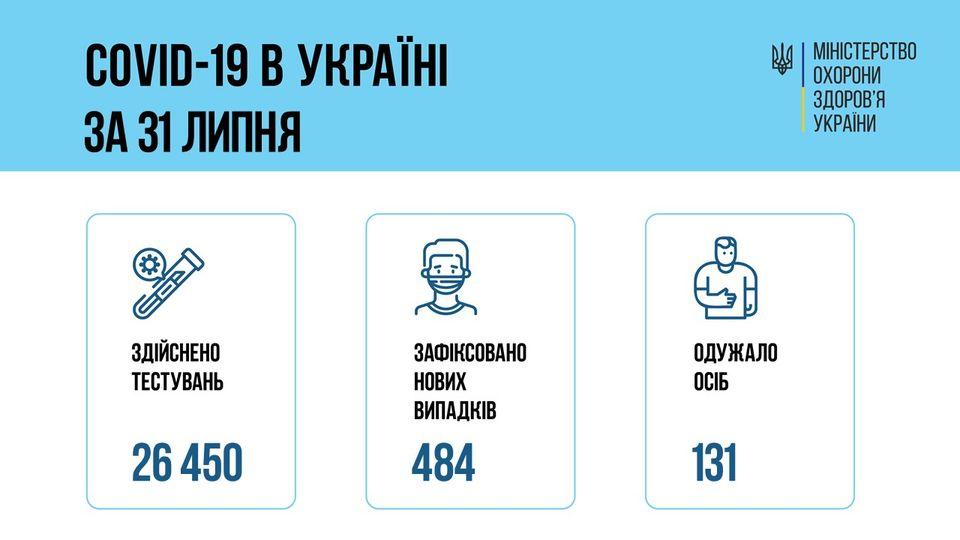 Коронавирус в Украине: 484 человек заболели, 131 — выздоровели, 6 умерло