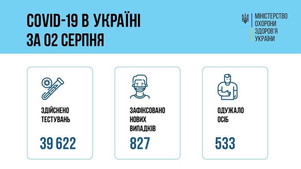 Коронавирус в Украине: 827 человек заболели, 533 — выздоровели, 26 умерло